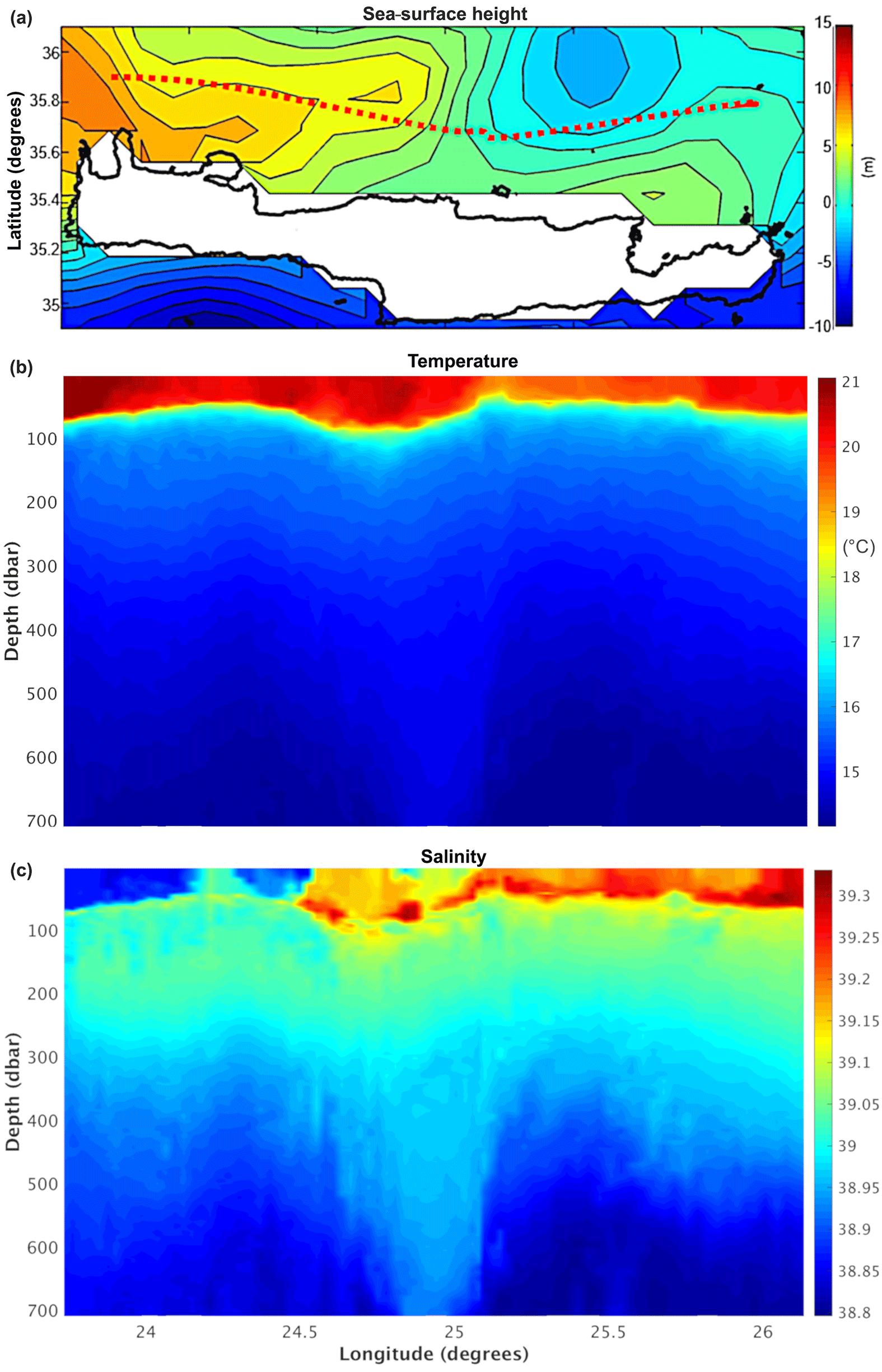 OS - An integrated open-coastal biogeochemistry, ecosystem and