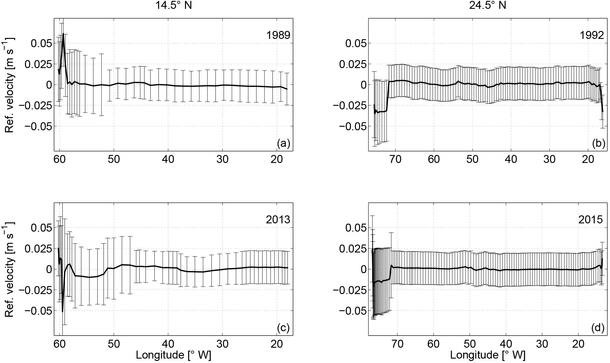 OS - Atlantic Meridional Overturning Circulation at 14 5° N in 1989