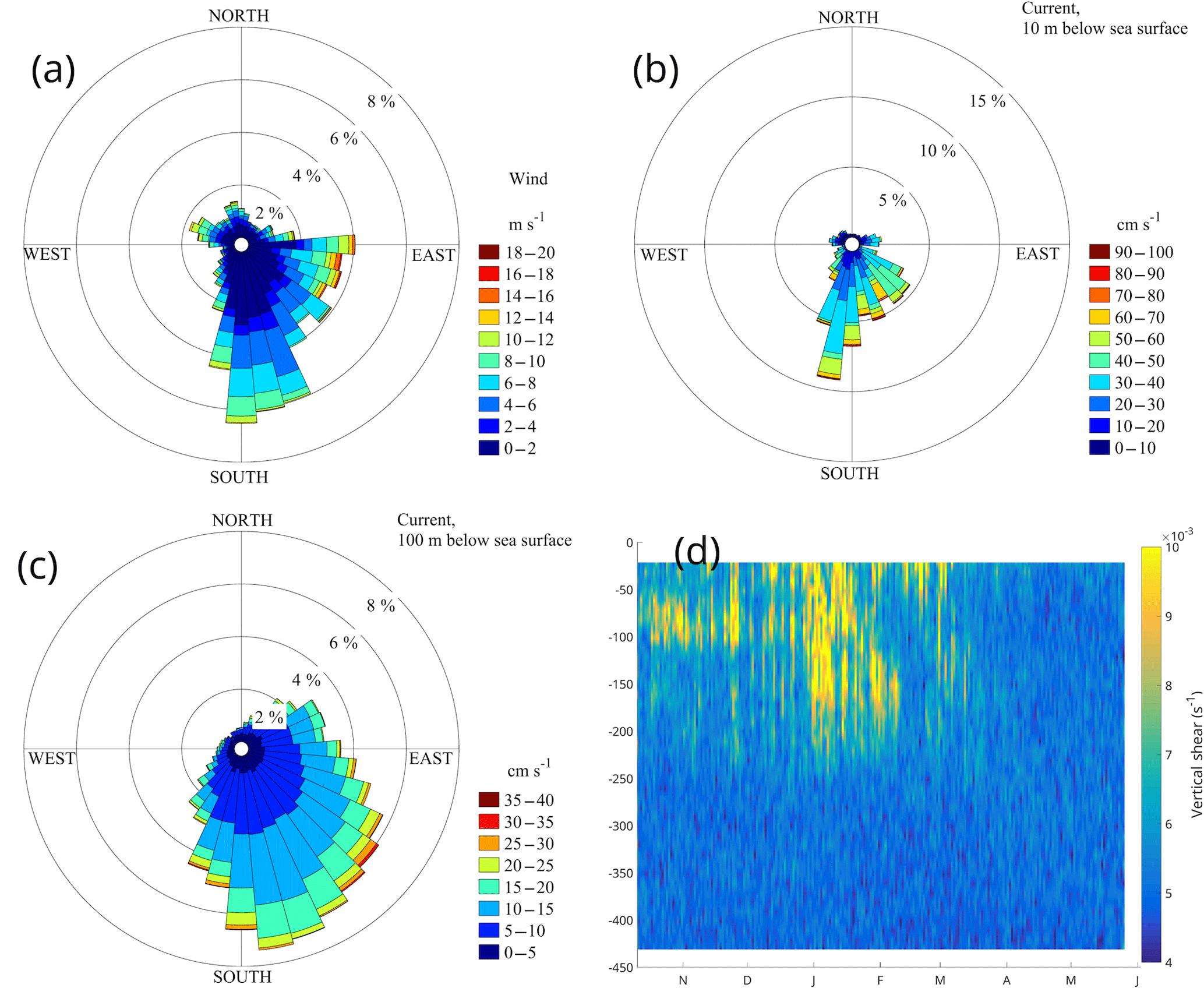 OS - Acoustic Doppler current profiler observations of migration
