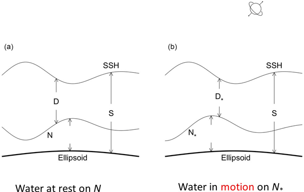 technical note: two types of absolute dynamic ocean topography