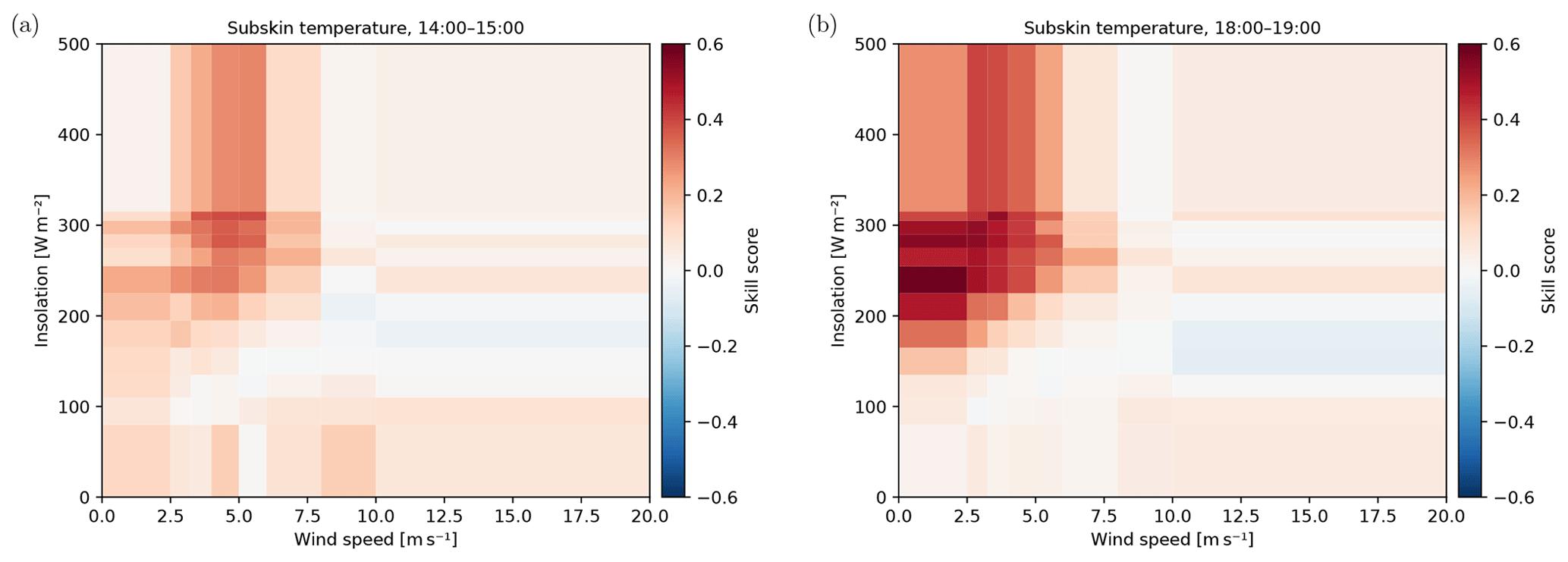 OS - Using canonical correlation analysis to produce