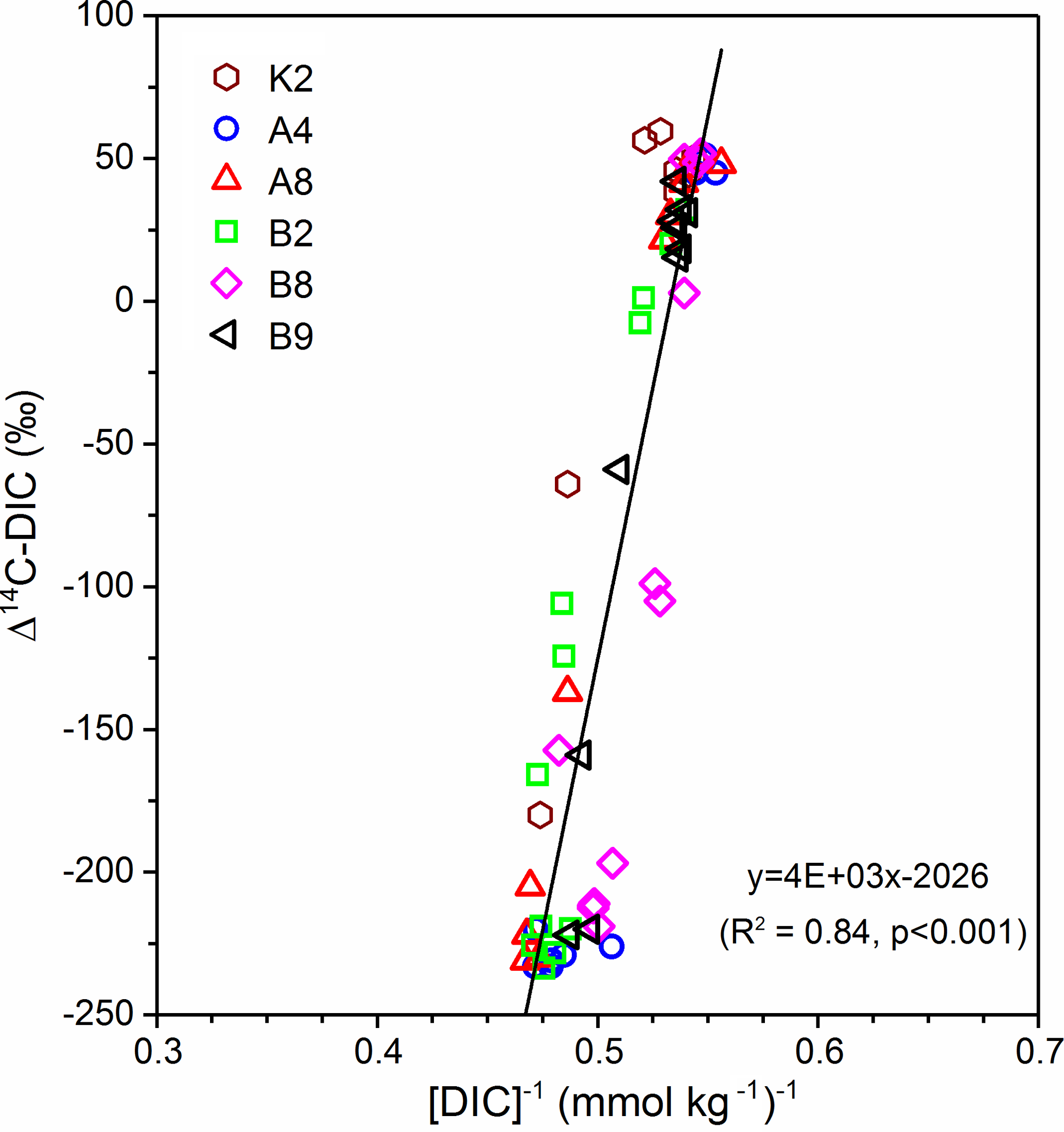 OS - Dissolved organic carbon dynamics in the East China Sea