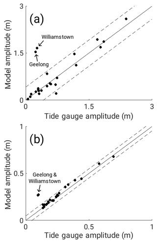 Os The Impact Of Sea Level Rise On Tidal Characteristics Around