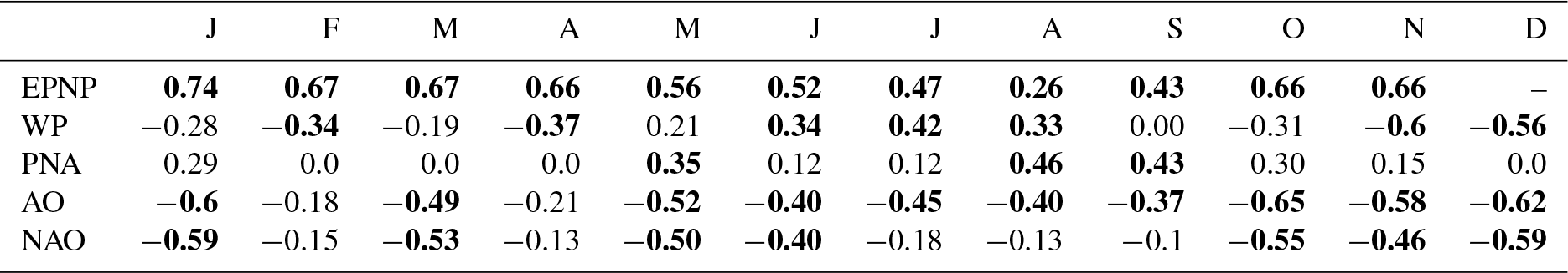 OS - Long Island Sound temperature variability and its associations