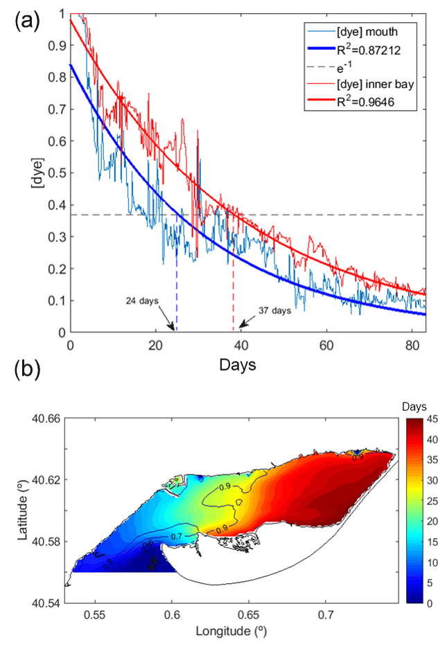 OS - Use of a hydrodynamic model for the management of water