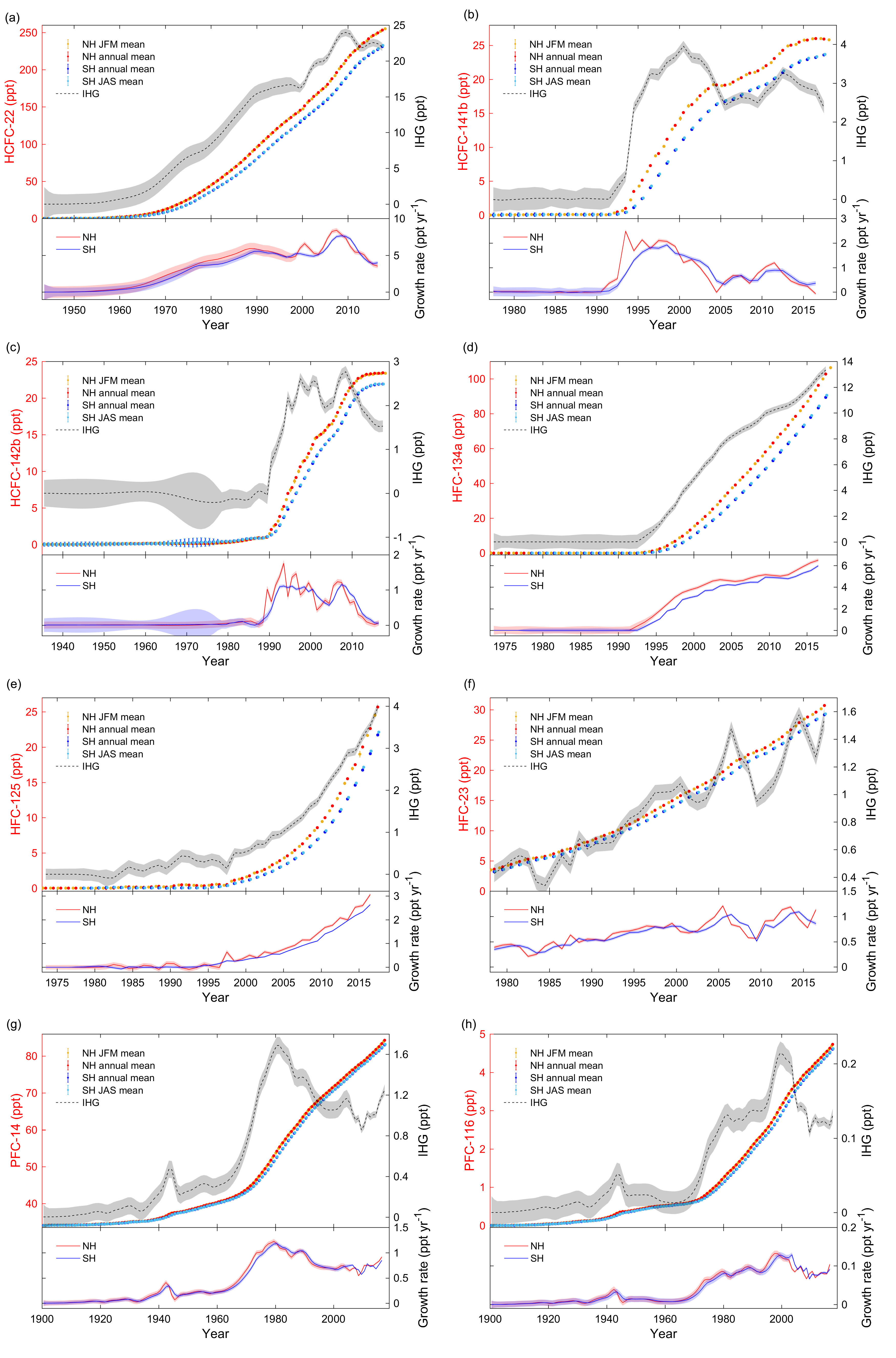 OS - Atmospheric histories, growth rates and solubilities in