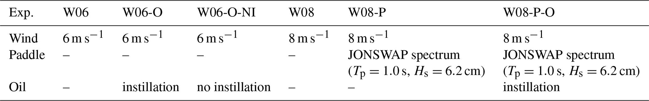 OS - Analysis of the effect of fish oil on wind waves and