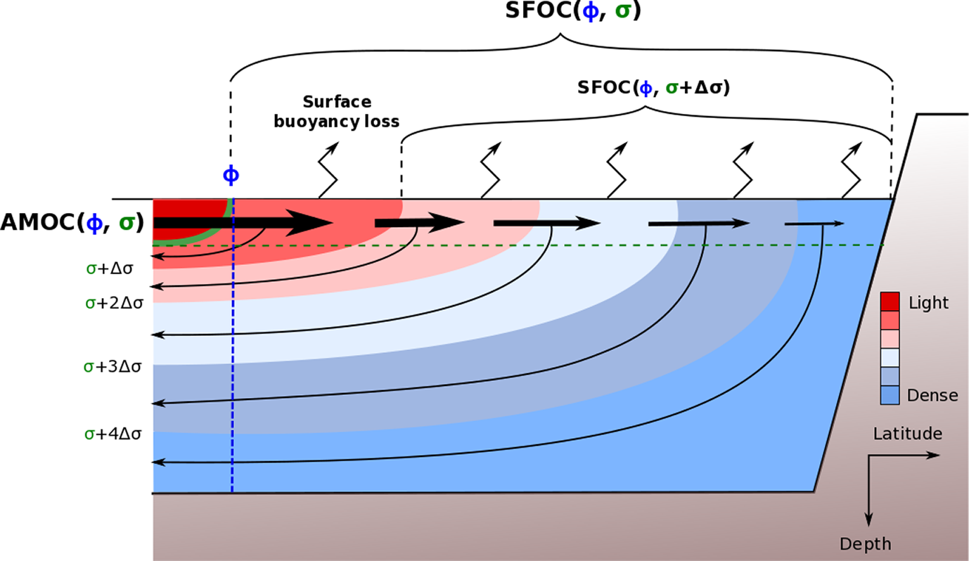 OS - Surface predictor of overturning circulation and heat content
