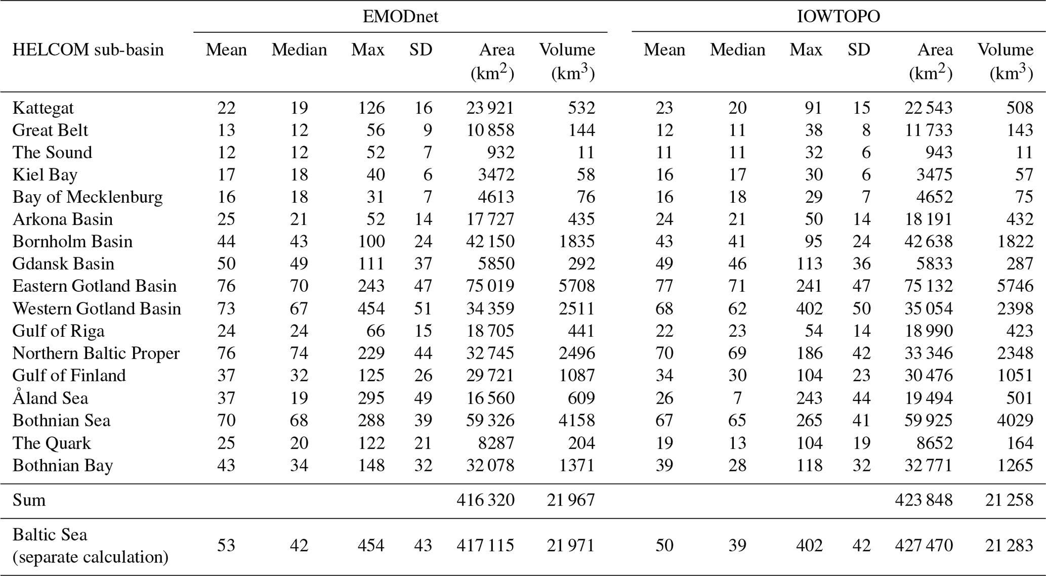OS - Bathymetric properties of the Baltic Sea