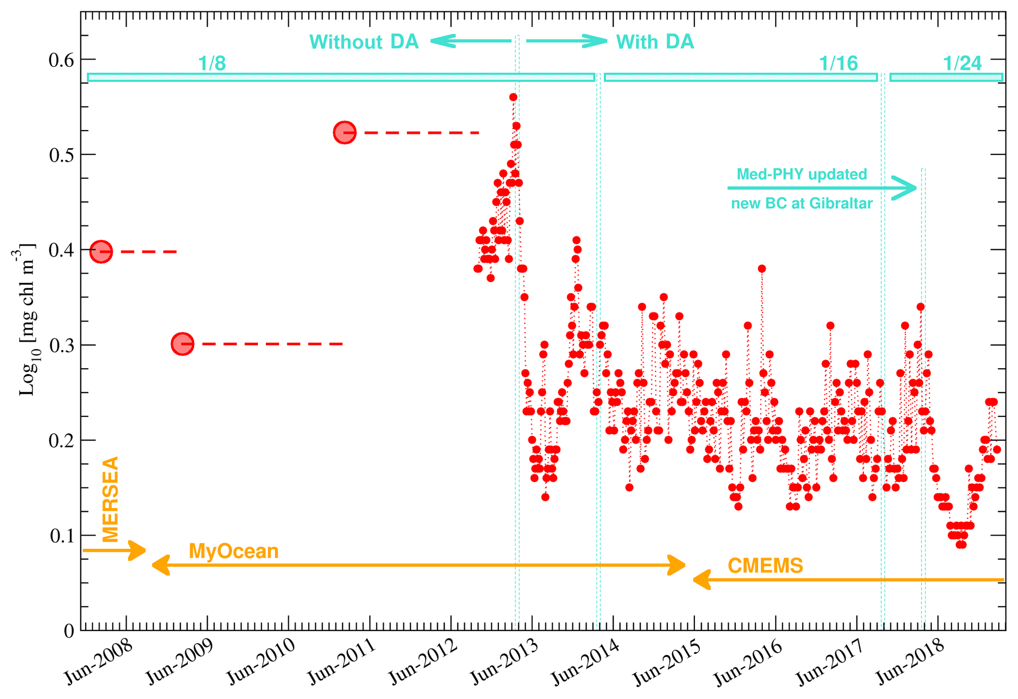 OS - Novel metrics based on Biogeochemical Argo data to