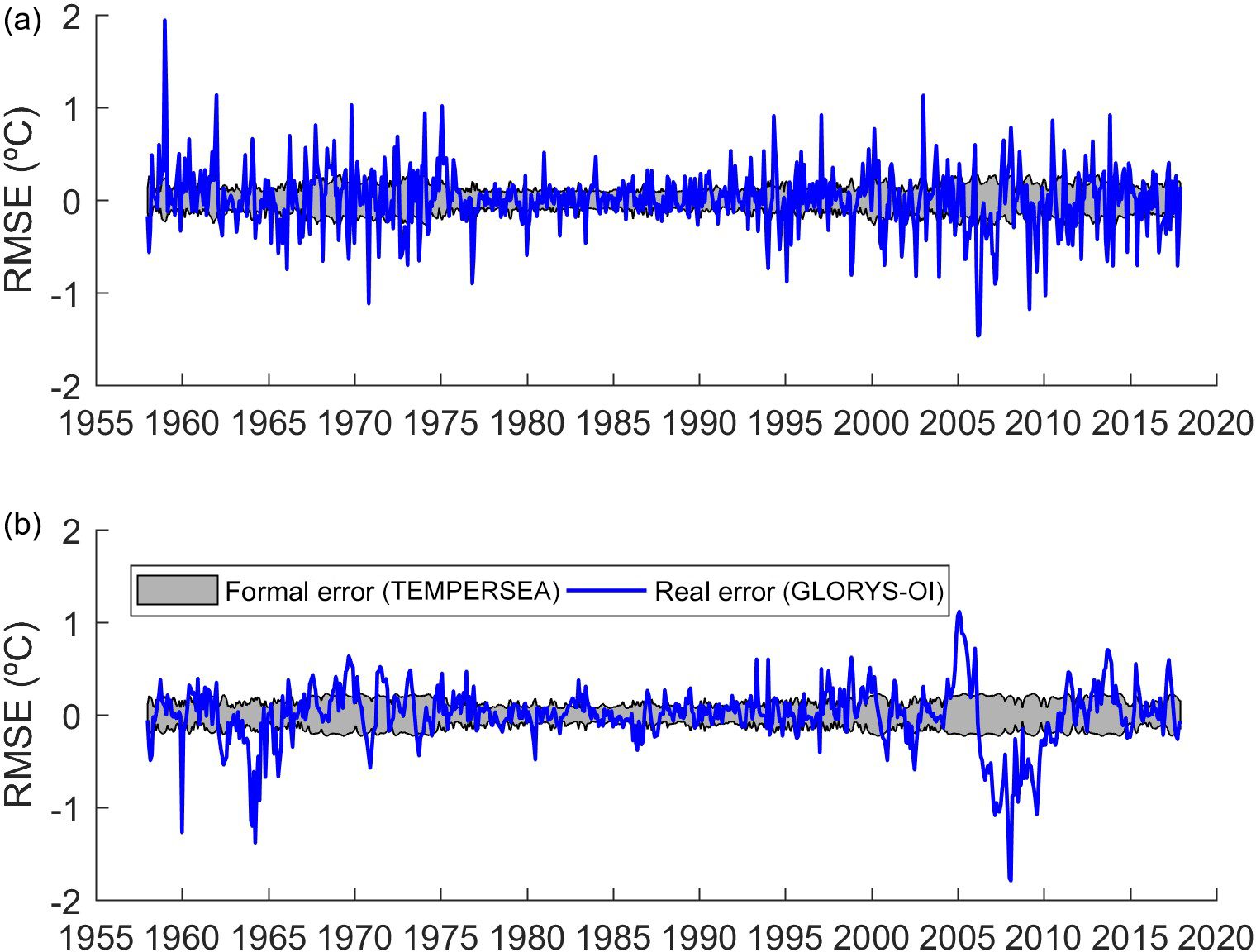 OS - Temporal evolution of temperatures in the Red Sea and the Gulf of Aden  based on in situ observations (1958–2017)
