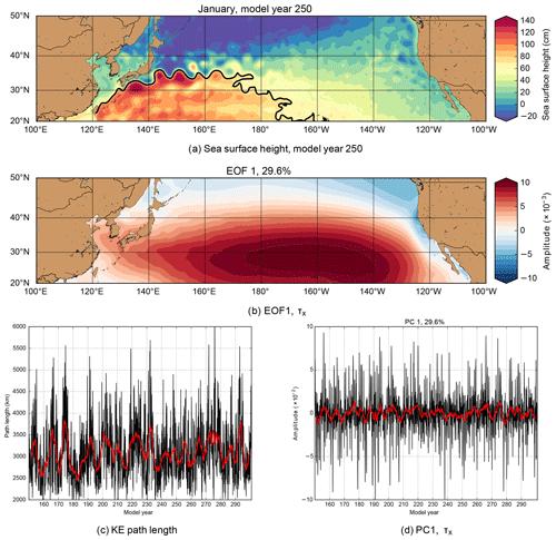 https://www.ocean-sci.net/16/435/2020/os-16-435-2020-f02